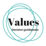 Values decision guideposts - work with Inner Creative innercreative.com.au